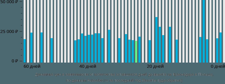 Динамика цен в зависимости от количества оставшихся дней до вылета из Краснодара в Польшу