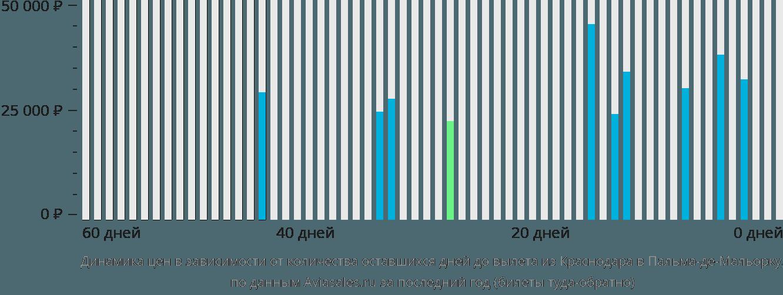 Динамика цен в зависимости от количества оставшихся дней до вылета из Краснодара в Пальма-де-Майорку