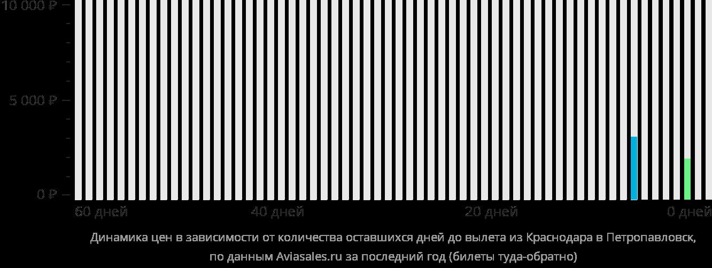 Динамика цен в зависимости от количества оставшихся дней до вылета из Краснодара в Петропавловск