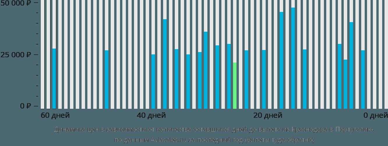 Динамика цен в зависимости от количества оставшихся дней до вылета из Краснодара в Португалию