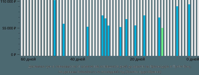 Динамика цен в зависимости от количества оставшихся дней до вылета из Краснодара в Пунта-Кану