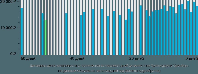 Динамика цен в зависимости от количества оставшихся дней до вылета из Краснодара в Оренбург