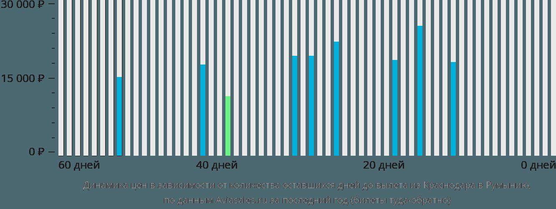 Динамика цен в зависимости от количества оставшихся дней до вылета из Краснодара в Румынию