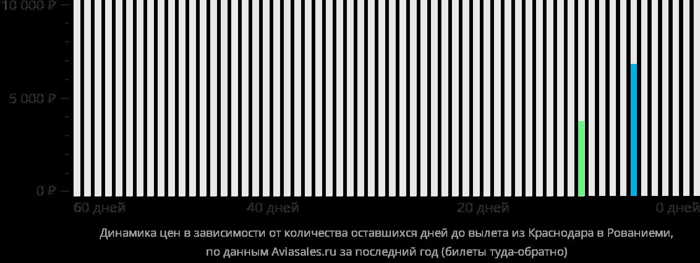 Динамика цен в зависимости от количества оставшихся дней до вылета из Краснодара в Рованиеми