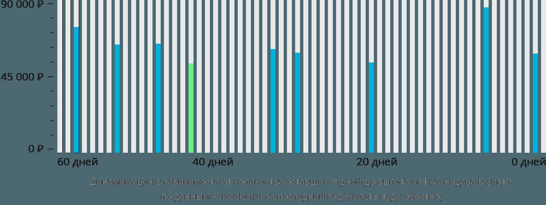 Динамика цен в зависимости от количества оставшихся дней до вылета из Краснодара в Сиэтл