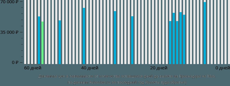 Динамика цен в зависимости от количества оставшихся дней до вылета из Краснодара на Маэ