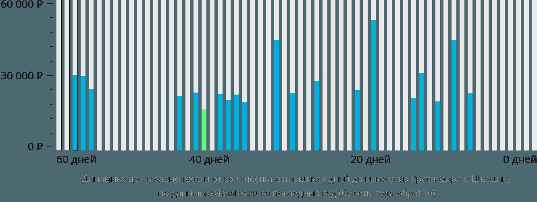 Динамика цен в зависимости от количества оставшихся дней до вылета из Краснодара в Швецию