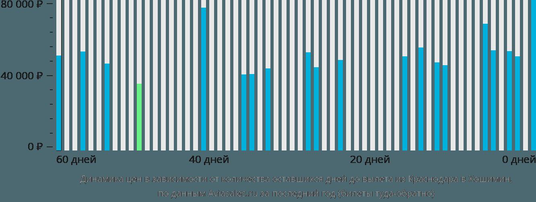Динамика цен в зависимости от количества оставшихся дней до вылета из Краснодара в Хошимин
