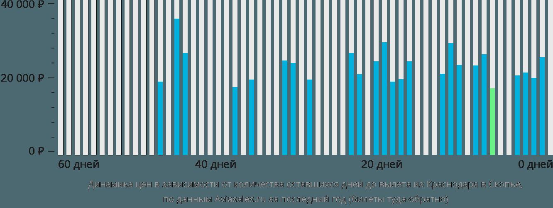 Динамика цен в зависимости от количества оставшихся дней до вылета из Краснодара в Скопье