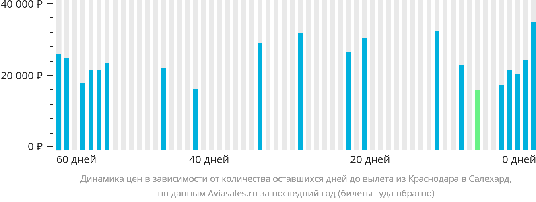 Динамика цен в зависимости от количества оставшихся дней до вылета из Краснодара в Салехард
