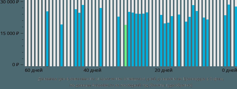 Динамика цен в зависимости от количества оставшихся дней до вылета из Краснодара в Софию