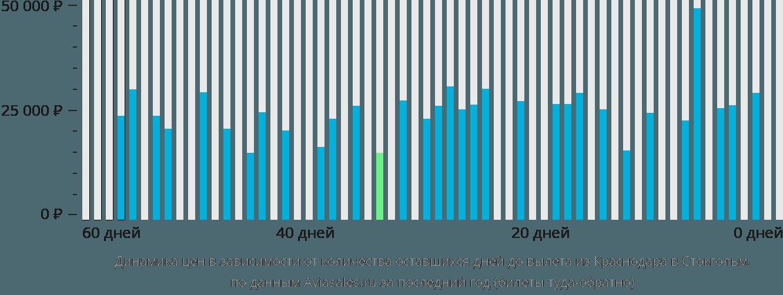 Динамика цен в зависимости от количества оставшихся дней до вылета из Краснодара в Стокгольм