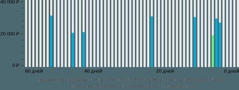 Динамика цен в зависимости от количества оставшихся дней до вылета из Краснодара в Тирану
