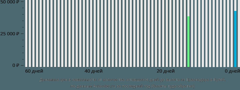 Динамика цен в зависимости от количества оставшихся дней до вылета из Краснодара в Куляб