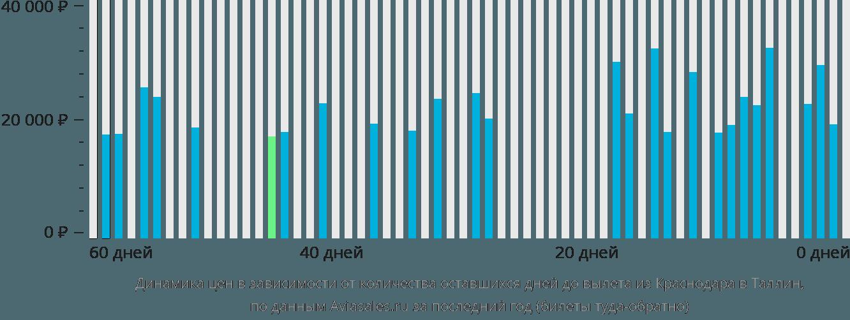 Динамика цен в зависимости от количества оставшихся дней до вылета из Краснодара в Таллин