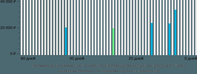 Динамика цен в зависимости от количества оставшихся дней до вылета из Краснодара в Турин
