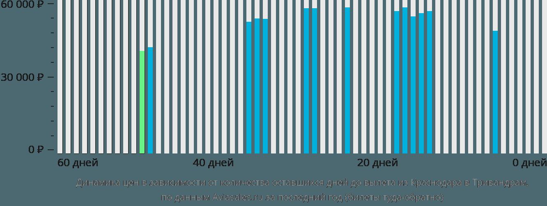 Динамика цен в зависимости от количества оставшихся дней до вылета из Краснодара в Тривандрам