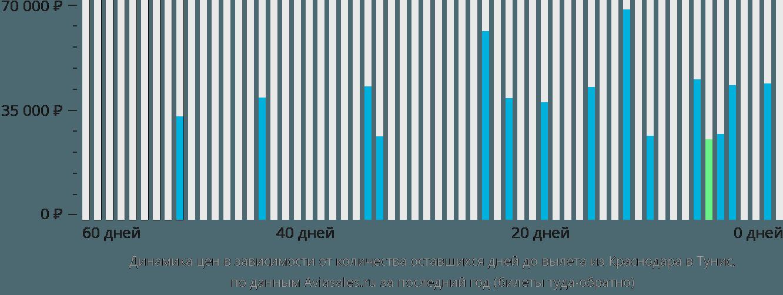 Динамика цен в зависимости от количества оставшихся дней до вылета из Краснодара в Тунис