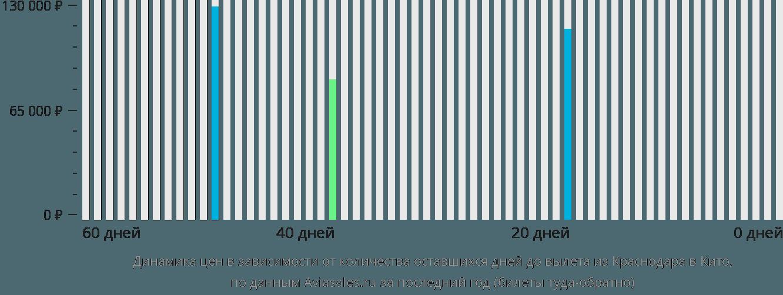 Динамика цен в зависимости от количества оставшихся дней до вылета из Краснодара в Кито