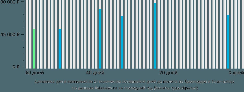 Динамика цен в зависимости от количества оставшихся дней до вылета из Краснодара в Улан-Батор