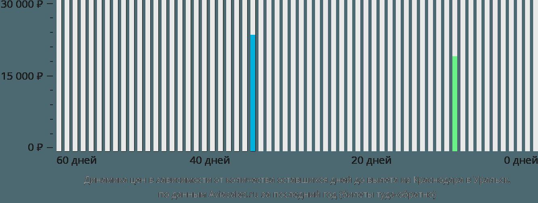 Динамика цен в зависимости от количества оставшихся дней до вылета из Краснодара в Уральск