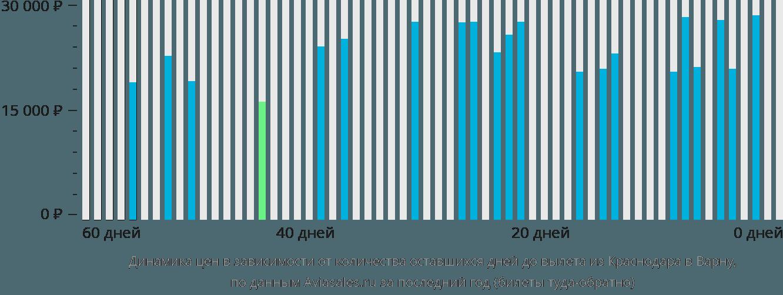 Динамика цен в зависимости от количества оставшихся дней до вылета из Краснодара в Варну