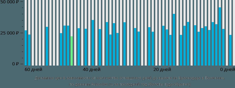Динамика цен в зависимости от количества оставшихся дней до вылета из Краснодара в Валенсию