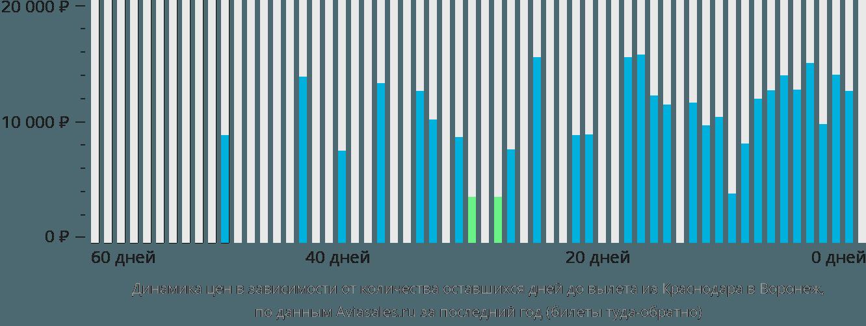 Динамика цен в зависимости от количества оставшихся дней до вылета из Краснодара в Воронеж