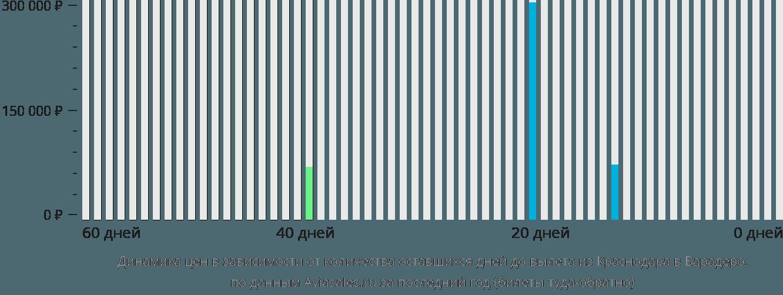 Динамика цен в зависимости от количества оставшихся дней до вылета из Краснодара в Варадеро