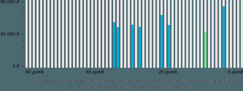 Динамика цен в зависимости от количества оставшихся дней до вылета из Краснодара в Вашингтон