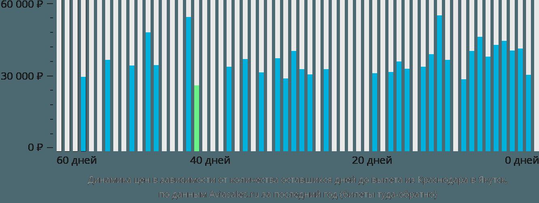 Динамика цен в зависимости от количества оставшихся дней до вылета из Краснодара в Якутск