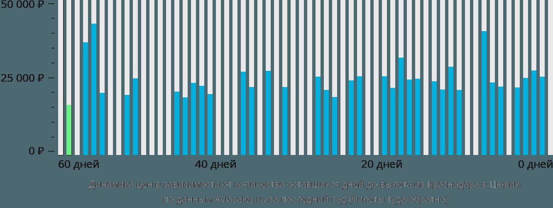 Динамика цен в зависимости от количества оставшихся дней до вылета из Краснодара в Цюрих