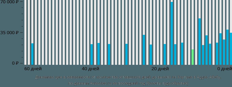Динамика цен в зависимости от количества оставшихся дней до вылета из Хартума в Аддис-Абебу