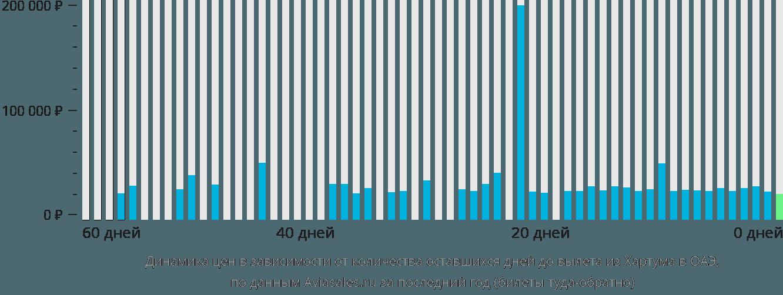 Динамика цен в зависимости от количества оставшихся дней до вылета из Хартума в ОАЭ