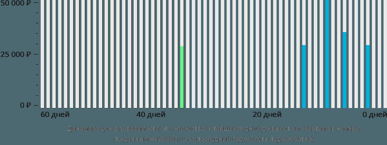 Динамика цен в зависимости от количества оставшихся дней до вылета из Хартума в Асмэру
