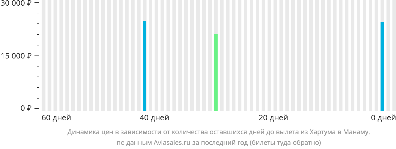 Динамика цен в зависимости от количества оставшихся дней до вылета из Хартума в Манаму