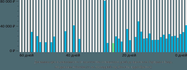 Динамика цен в зависимости от количества оставшихся дней до вылета из Хартума в Каир