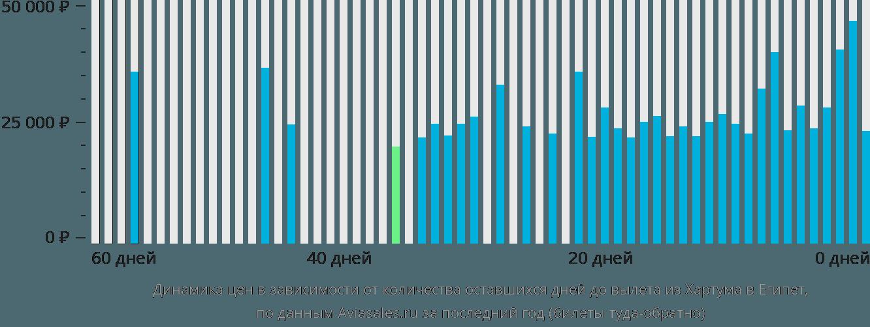 Динамика цен в зависимости от количества оставшихся дней до вылета из Хартума в Египет