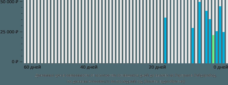 Динамика цен в зависимости от количества оставшихся дней до вылета из Хартума в Хайдарабад