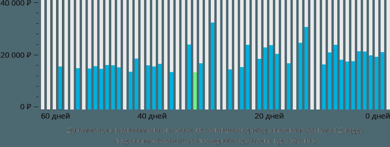 Динамика цен в зависимости от количества оставшихся дней до вылета из Хартума в Джидду