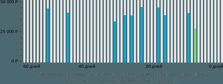 Динамика цен в зависимости от количества оставшихся дней до вылета из Хартума в Париж