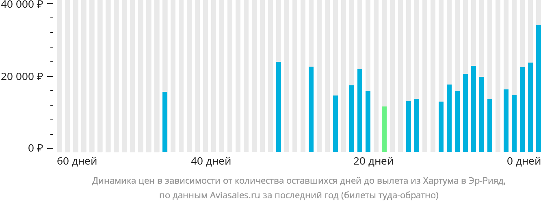 Динамика цен в зависимости от количества оставшихся дней до вылета из Хартума в Эр-Рияд