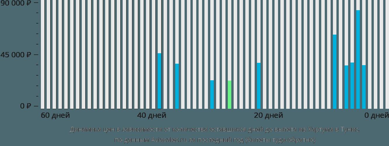 Динамика цен в зависимости от количества оставшихся дней до вылета из Хартума в Тунис