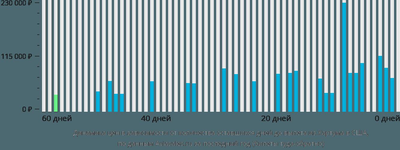 Динамика цен в зависимости от количества оставшихся дней до вылета из Хартума в США
