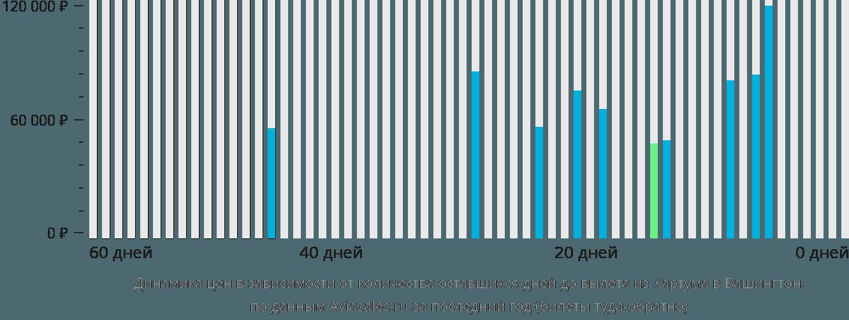Динамика цен в зависимости от количества оставшихся дней до вылета из Хартума в Вашингтон