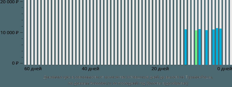 Динамика цен в зависимости от количества оставшихся дней до вылета из Туркменбашы