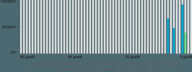 Динамика цен в зависимости от количества оставшихся дней до вылета из Кошице в Нью-Йорк