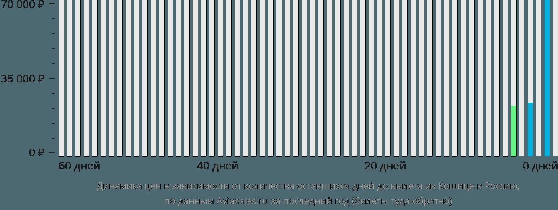 Динамика цен в зависимости от количества оставшихся дней до вылета из Кошице в Россию