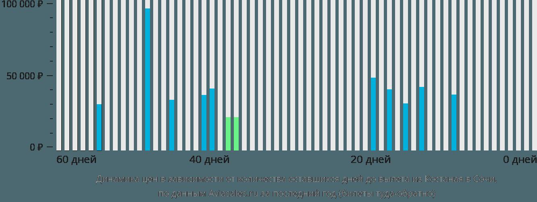 Динамика цен в зависимости от количества оставшихся дней до вылета из Костаная в Сочи