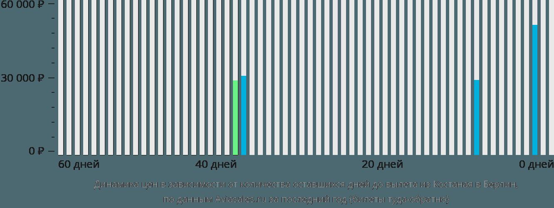 Динамика цен в зависимости от количества оставшихся дней до вылета из Костаная в Берлин